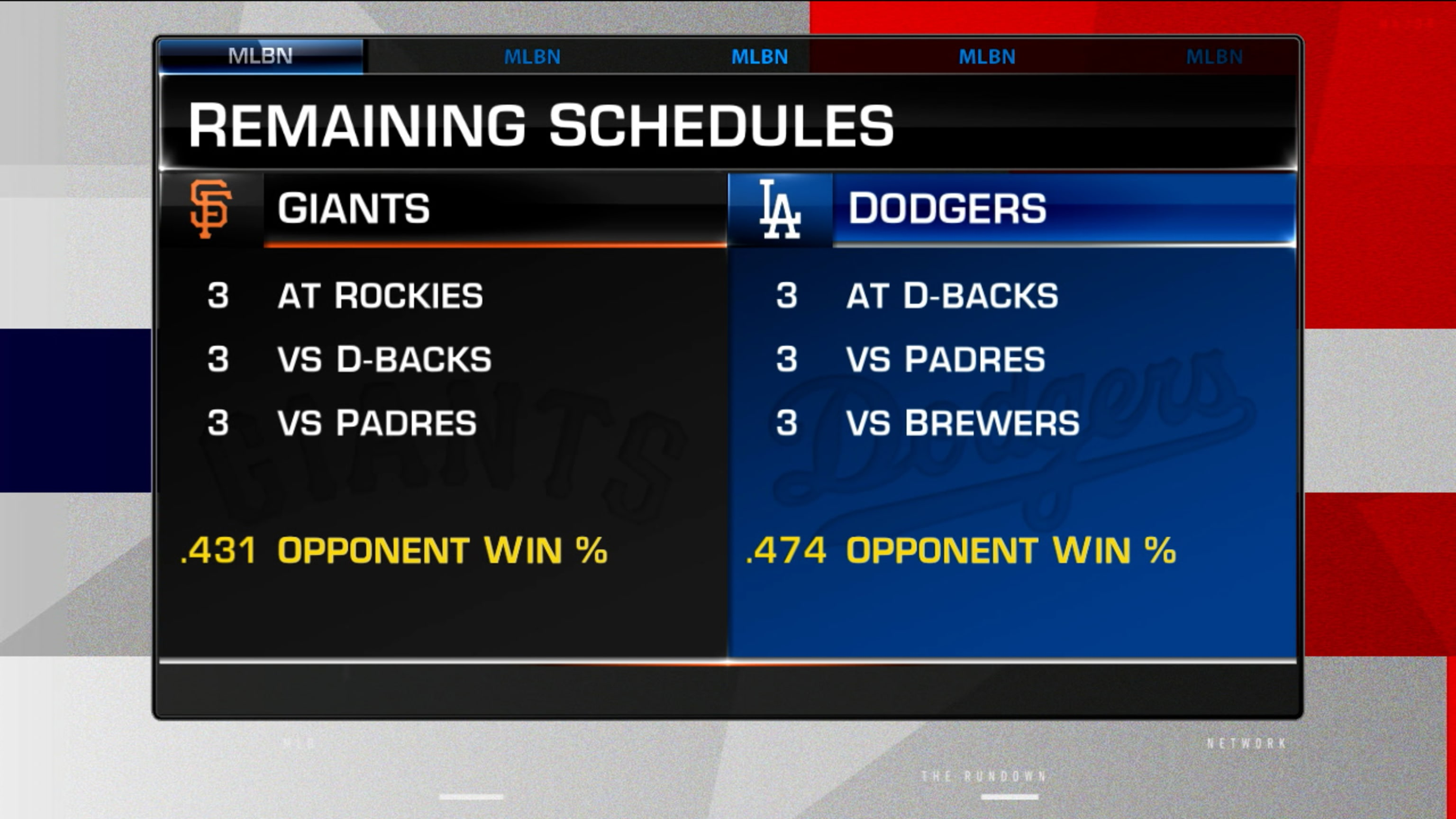 Potential NL West Spoilers