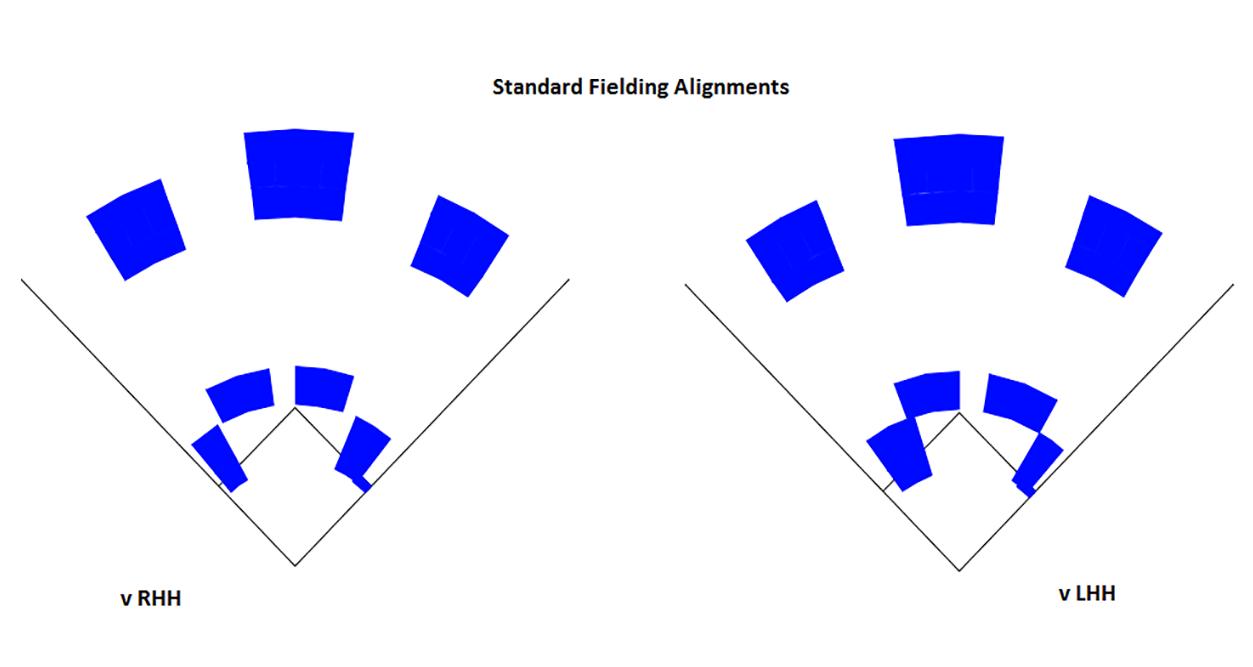 Standard Fielding Alignments