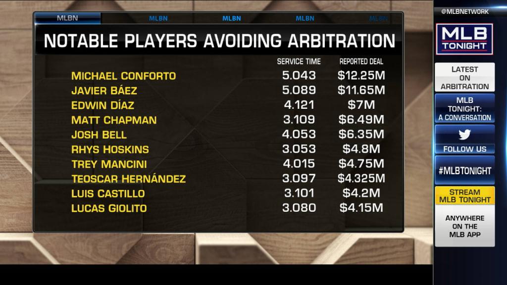 2021 MLB arbitration deadline roundup | MLB.com