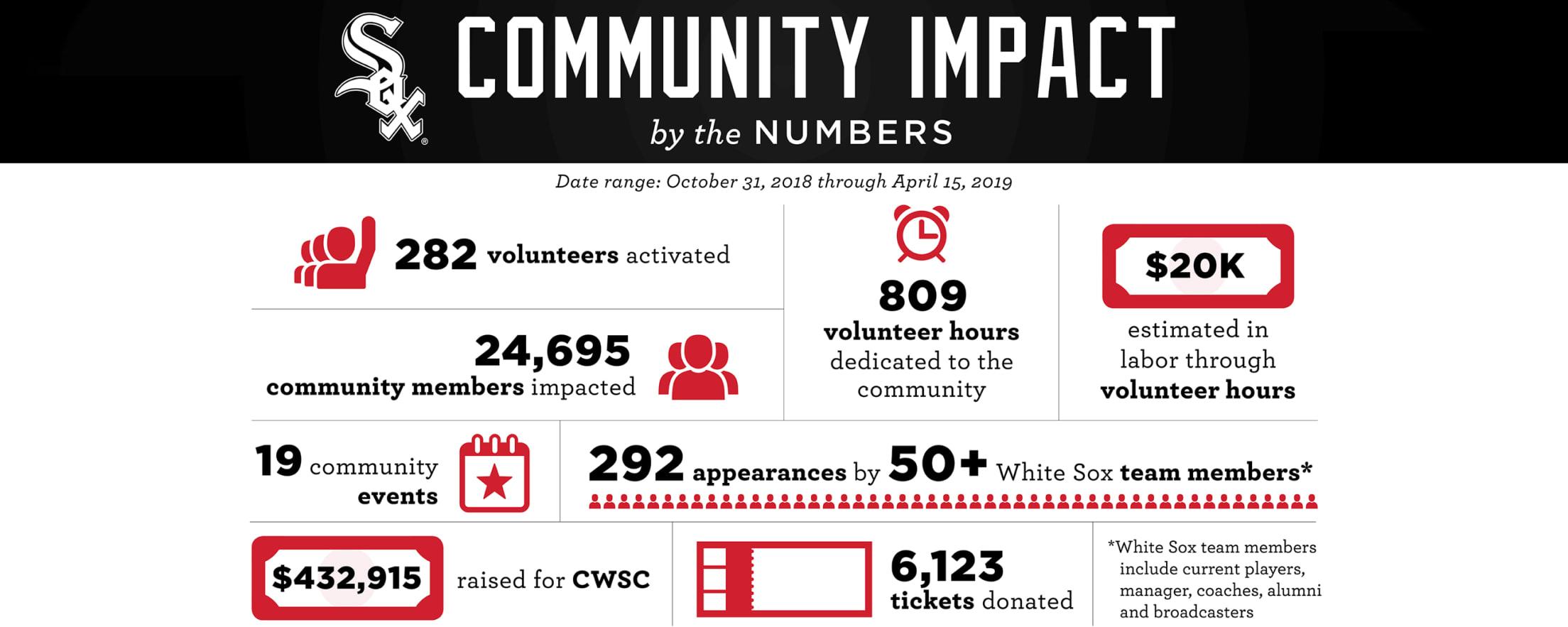 White Sox Charities | Chicago White Sox